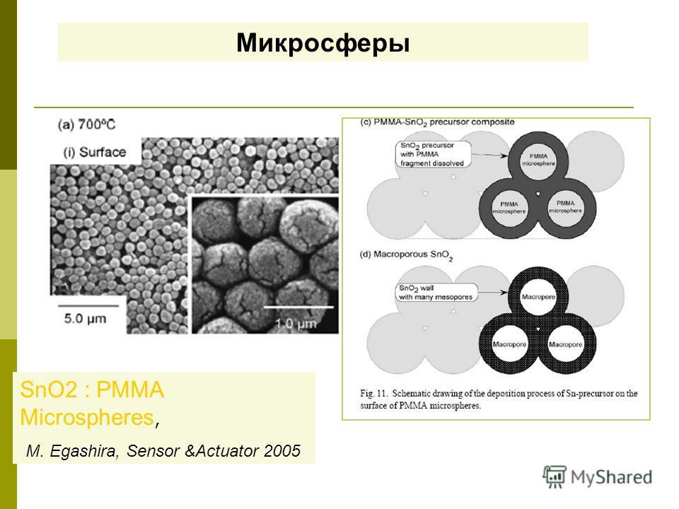 Микросферы SnO2 : PMMA Microspheres, M. Egashira, Sensor &Actuator 2005