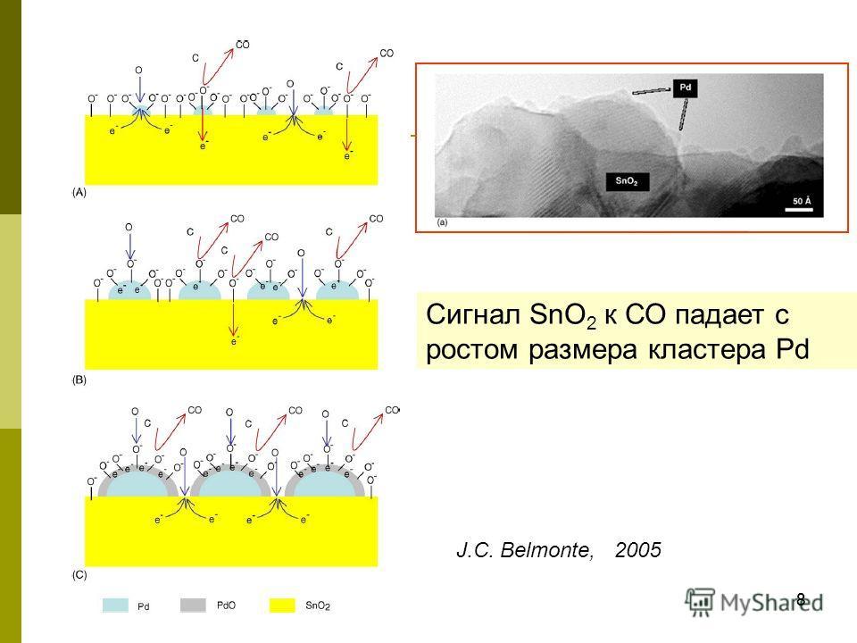 88 Сигнал SnO 2 к СО падает с ростом размера кластера Pd J.C. Belmonte, 2005