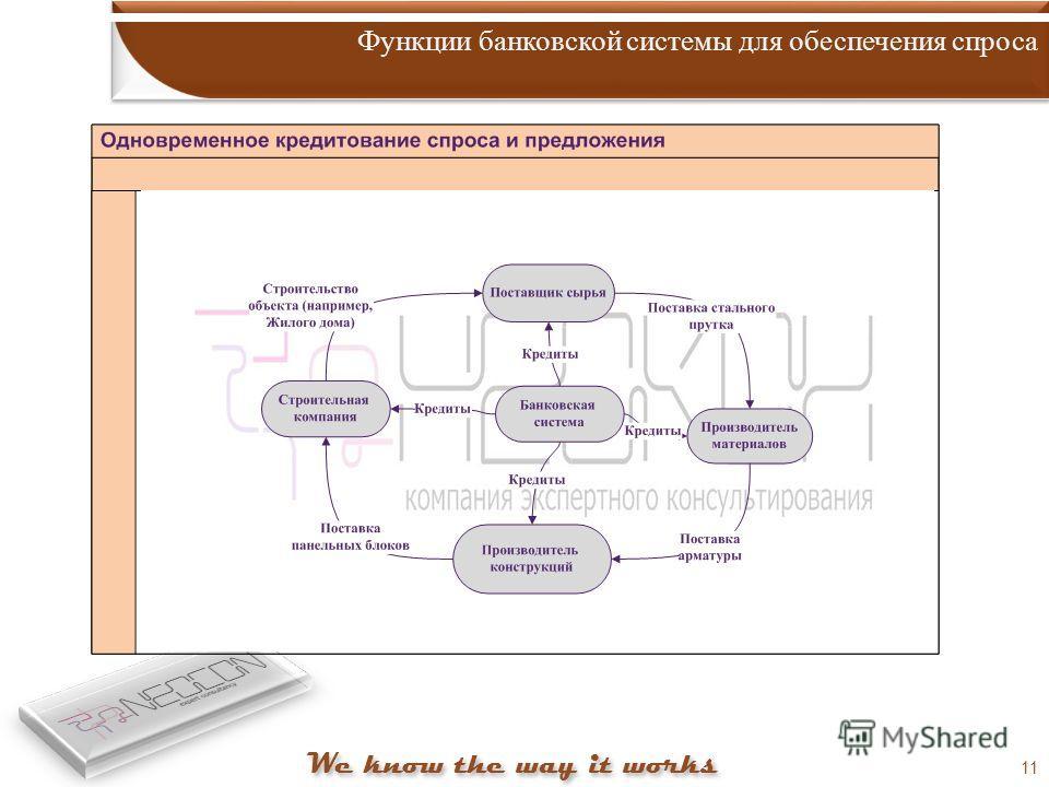 11 Функции банковской системы для обеспечения спроса