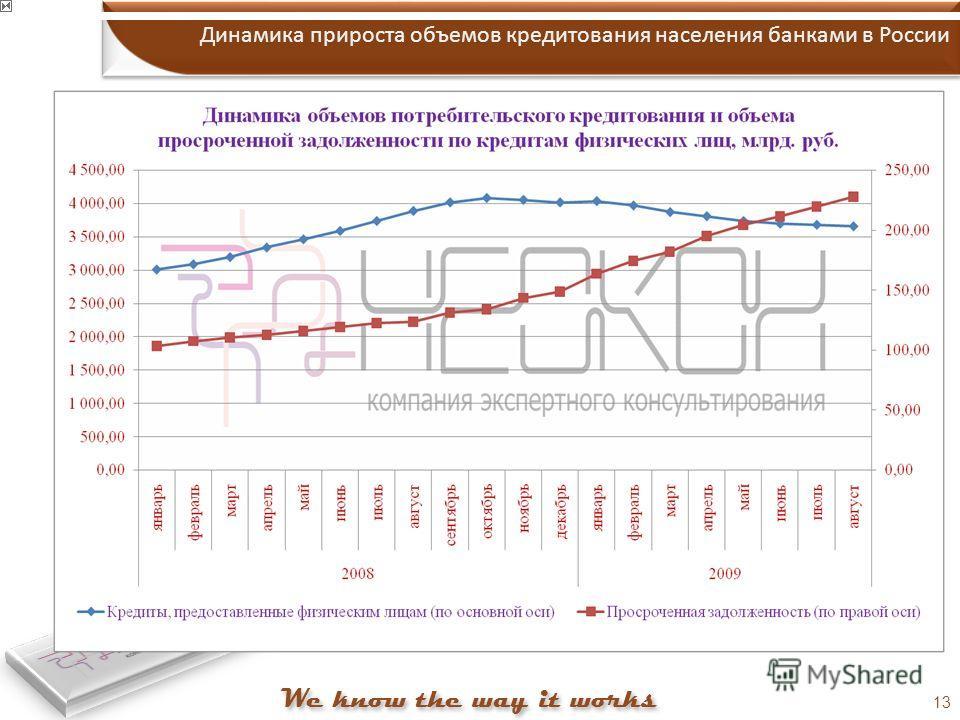 13 Динамика прироста объемов кредитования населения банками в России