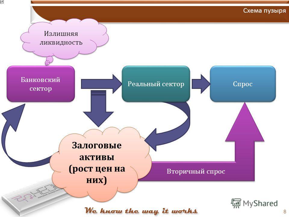 Вторичный спрос 8 Схема пузыря Банковский сектор Спрос Залоговые активы (рост цен на них) Реальный сектор Излишняя ликвидность