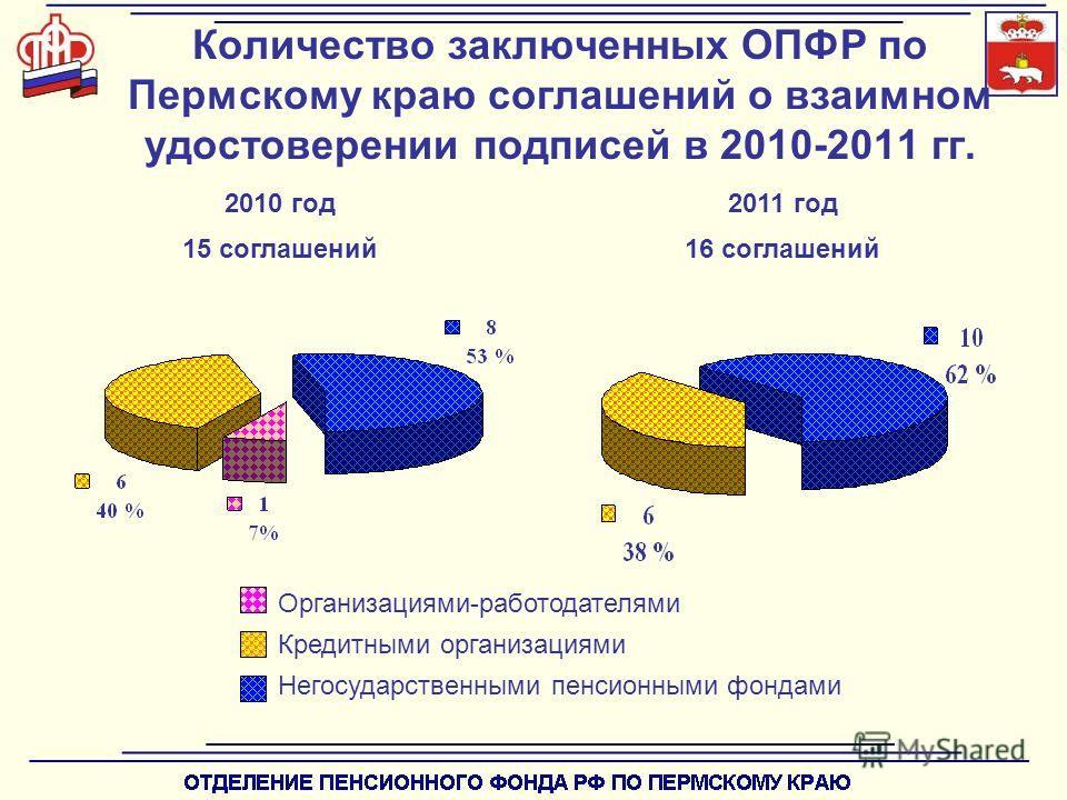 Количество заключенных ОПФР по Пермскому краю соглашений о взаимном удостоверении подписей в 2010-2011 гг. Организациями-работодателями Кредитными организациями Негосударственными пенсионными фондами 2010 год 15 соглашений 2011 год 16 соглашений