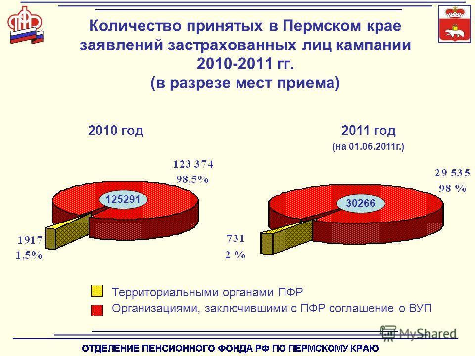 Количество принятых в Пермском крае заявлений застрахованных лиц кампании 2010-2011 гг. (в разрезе мест приема) 125291 Территориальными органами ПФР Организациями, заключившими с ПФР соглашение о ВУП 2010 год2011 год (на 01.06.2011г.) 30266