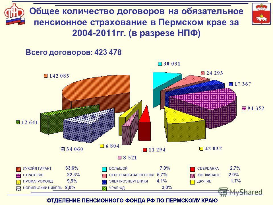 Всего договоров: 423 478 Общее количество договоров на обязательное пенсионное страхование в Пермском крае за 2004-2011гг. (в разрезе НПФ) ПРОМАГРОФОНД 9,9% ЛУКОЙЛ-ГАРАНТ 33,6% СТРАТЕГИЯ 22,3% НОРИЛЬСКИЙ НИКЕЛЬ 8,0% БОЛЬШОЙ 7,0% ПЕРСОНАЛЬНАЯ ПЕНСИЯ 5