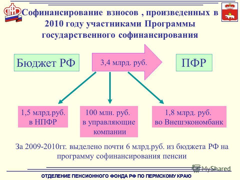 1,5 млрд.руб. в НПФР 1,8 млрд. руб. во Внешэкономбанк 100 млн. руб. в управляющие компании Бюджет РФПФР 3,4 млрд. руб. За 2009-2010гг. выделено почти 6 млрд.руб. из бюджета РФ на программу софинансирования пенсии Софинансирование взносов, произведенн