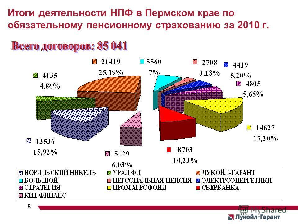 8 Итоги деятельности НПФ в Пермском крае по обязательному пенсионному страхованию за 2010 г.