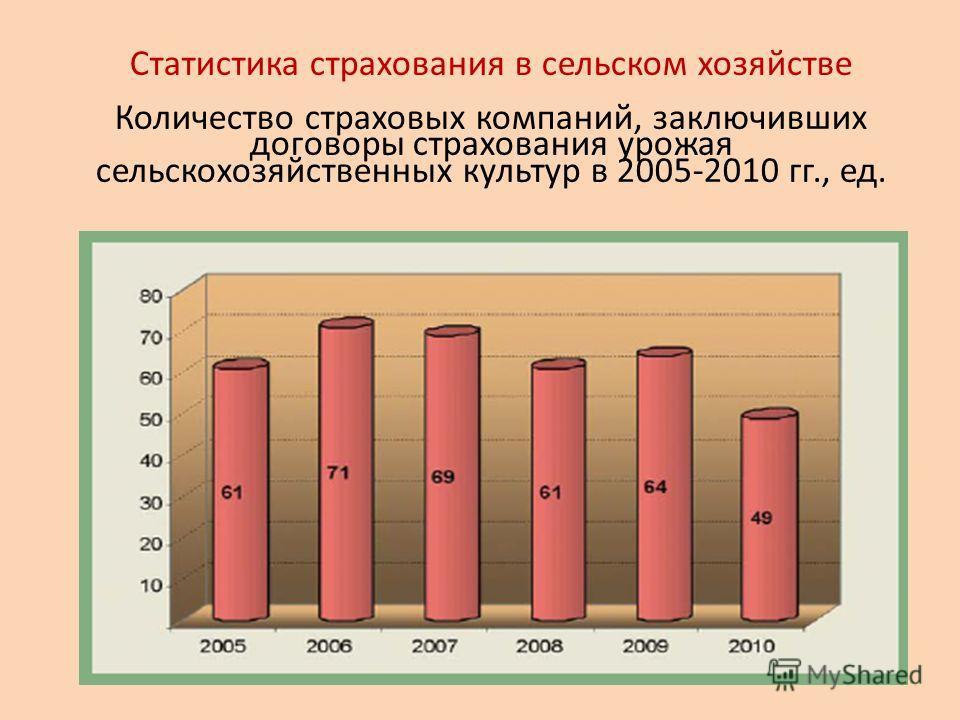 Статистика страхования в сельском хозяйстве Количество страховых компаний, заключивших договоры страхования урожая сельскохозяйственных культур в 2005-2010 гг., ед.