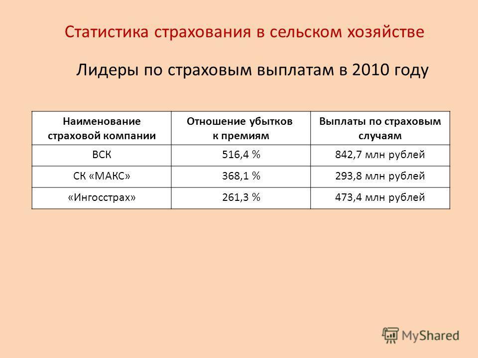 Статистика страхования в сельском хозяйстве Лидеры по страховым выплатам в 2010 году Наименование страховой компании Отношение убытков к премиям Выплаты по страховым случаям ВСК516,4 %842,7 млн рублей СК «МАКС»368,1 %293,8 млн рублей «Ингосстрах»261,