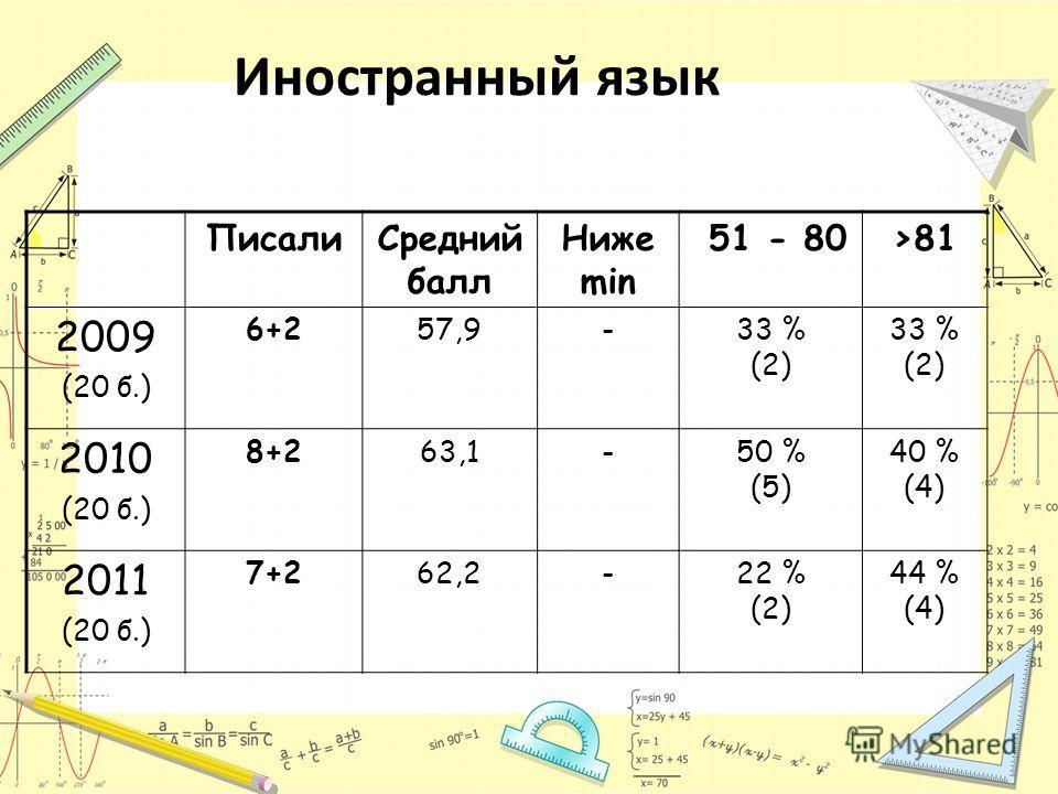 Иностранный язык ПисалиСредний балл Ниже min 51 - 80>81 2009 (20 б.) 6+257,9-33 % (2) 33 % (2) 2010 (20 б.) 8+263,1-50 % (5) 40 % (4) 2011 (20 б.) 7+262,2-22 % (2) 44 % (4)