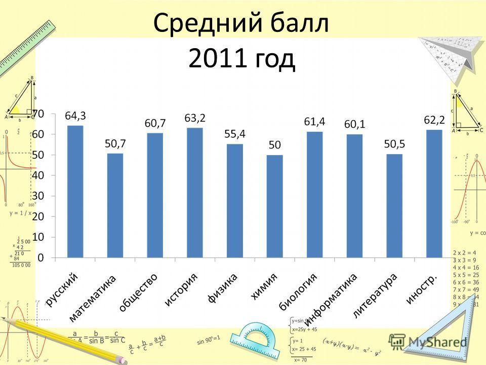 Средний балл 2011 год