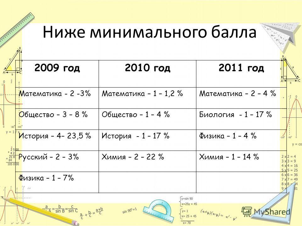 Ниже минимального балла 2009 год2010 год2011 год Математика - 2 -3%Математика – 1 – 1,2 %Математика – 2 – 4 % Общество – 3 – 8 %Общество – 1 – 4 %Биология - 1 – 17 % История – 4– 23,5 %История - 1 – 17 %Физика – 1 – 4 % Русский – 2 – 3%Химия – 2 – 22