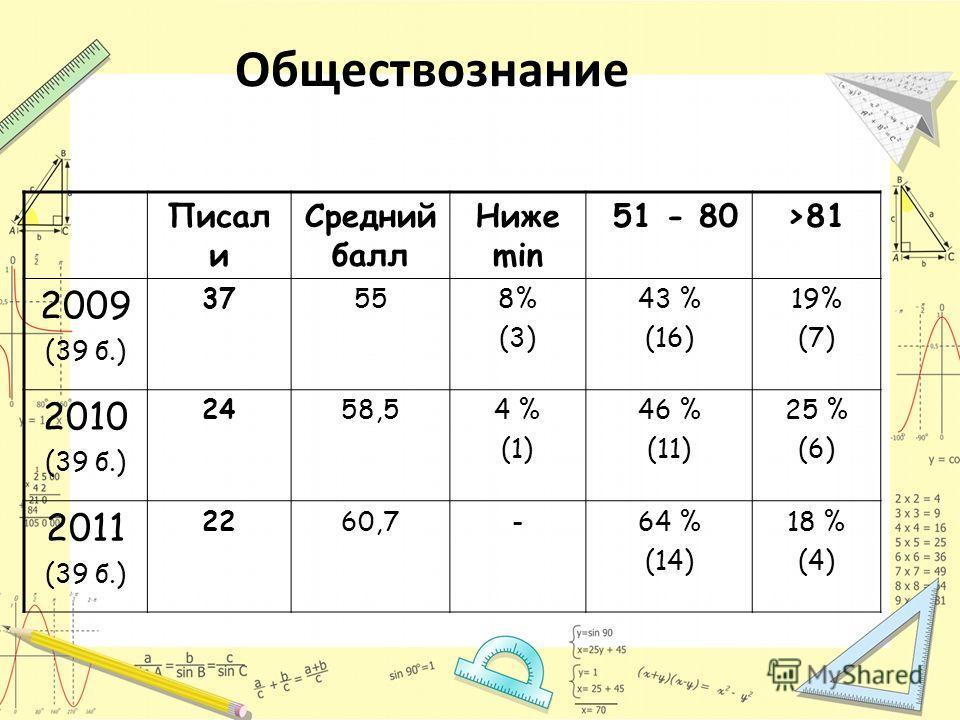 Обществознание Писал и Средний балл Ниже min 51 - 80>81 2009 (39 б.) 37558% (3) 43 % (16) 19% (7) 2010 (39 б.) 2458,54 % (1) 46 % (11) 25 % (6) 2011 (39 б.) 2260,7-64 % (14) 18 % (4)