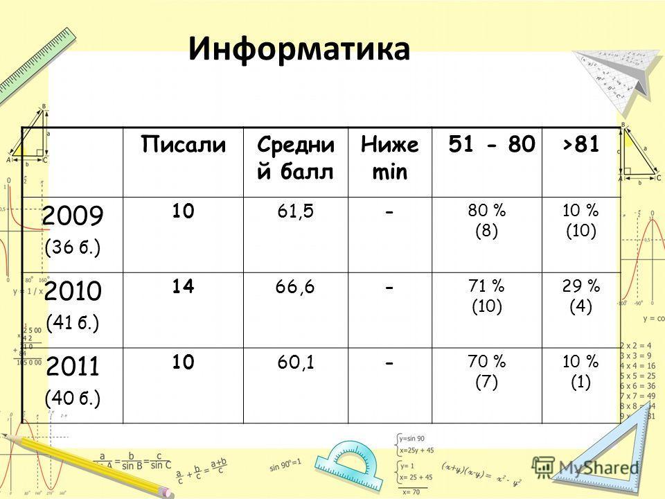 Информатика ПисалиСредни й балл Ниже min 51 - 80>81 2009 (36 б.) 1061,5- 80 % (8) 10 % (10) 2010 (41 б.) 1466,6- 71 % (10) 29 % (4) 2011 (40 б.) 1060,1- 70 % (7) 10 % (1)