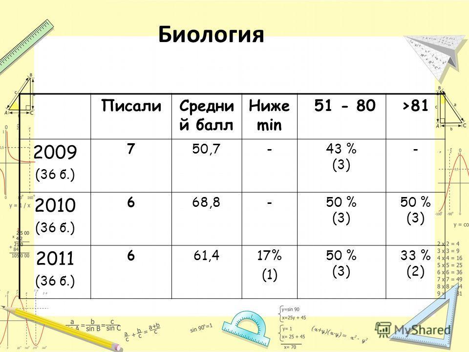 Биология ПисалиСредни й балл Ниже min 51 - 80>81 2009 (36 б.) 750,7-43 % (3) - 2010 (36 б.) 668,8-50 % (3) 50 % (3) 2011 (36 б.) 661,417% (1) 50 % (3) 33 % (2)