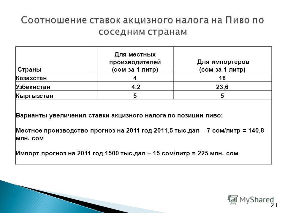 21 Страны Для местных производителей (сом за 1 литр) Для импортеров (сом за 1 литр) Казахстан418 Узбекистан 4,223,6 Кыргызстан55 Варианты увеличения ставки акцизного налога по позиции пиво: Местное производство прогноз на 2011 год 2011,5 тыс.дал – 7