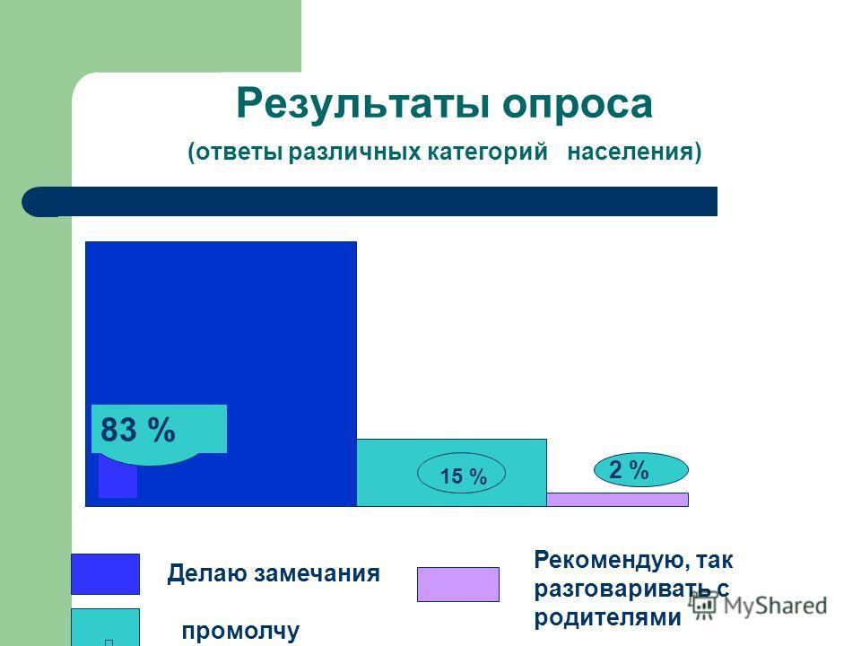 Результаты опроса (ответы различных категорий населения) 5 Делаю замечания 83 % 15 % 2 % промолчу Рекомендую, так разговаривать с родителями