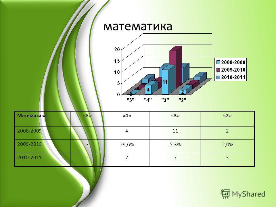 математика Математика«5»«4»«3»«2» 2008-2009-4112 2009-2010- 29,6%5,3%2,0% 2010-20112773