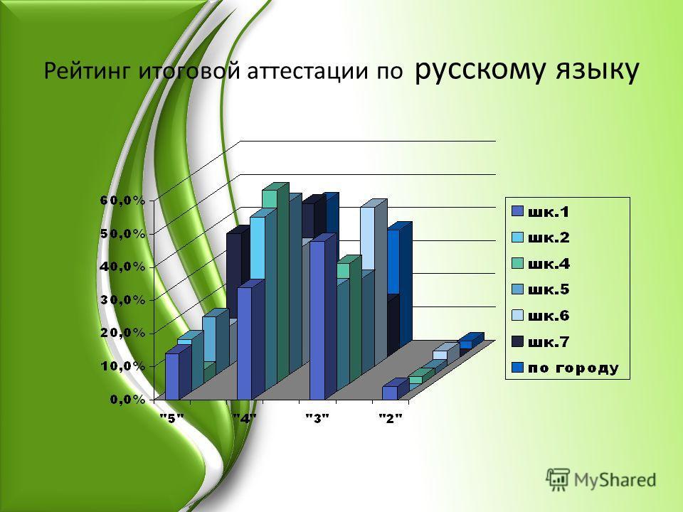 Рейтинг итоговой аттестации по русскому языку