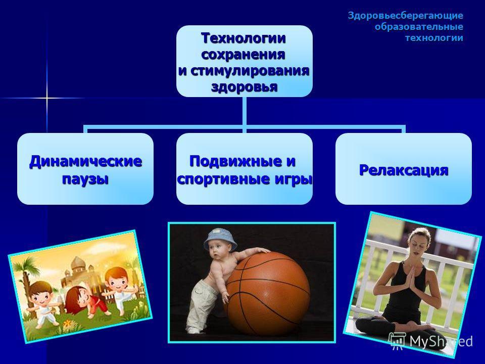 Здоровьесберегающие образовательные технологии Технологиисохранения и стимулирования здоровья Динамическиепаузы Подвижные и спортивные игры Релаксация