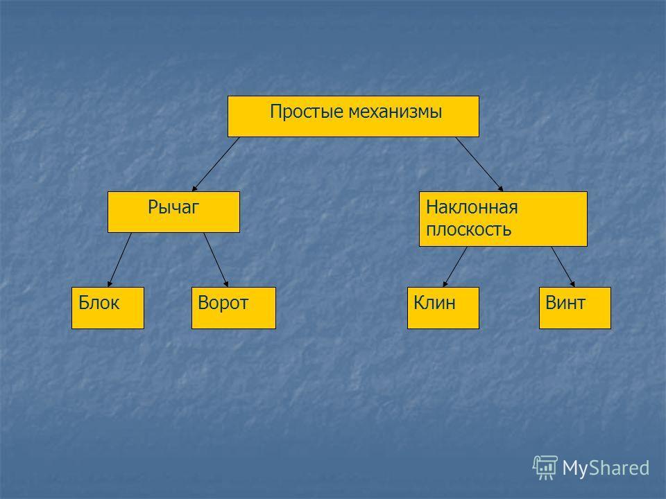 Простые механизмы РычагНаклонная плоскость БлокВоротКлинВинт