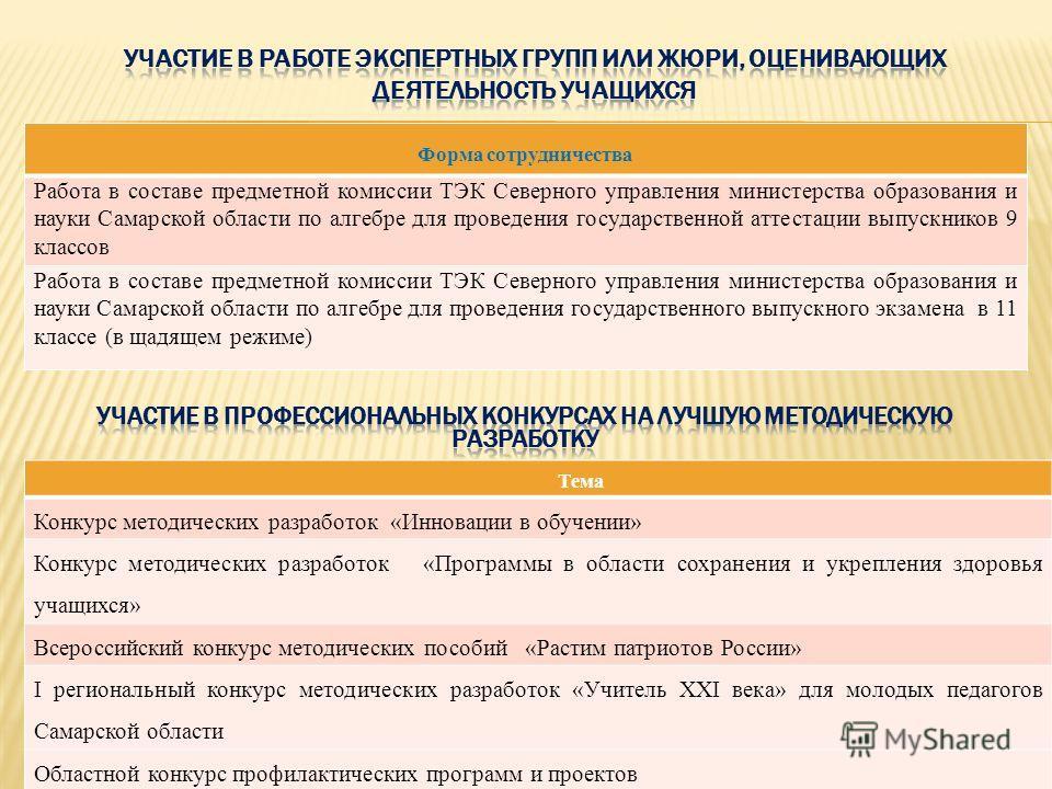 Форма сотрудничества Работа в составе предметной комиссии ТЭК Северного управления министерства образования и науки Самарской области по алгебре для проведения государственной аттестации выпускников 9 классов Работа в составе предметной комиссии ТЭК
