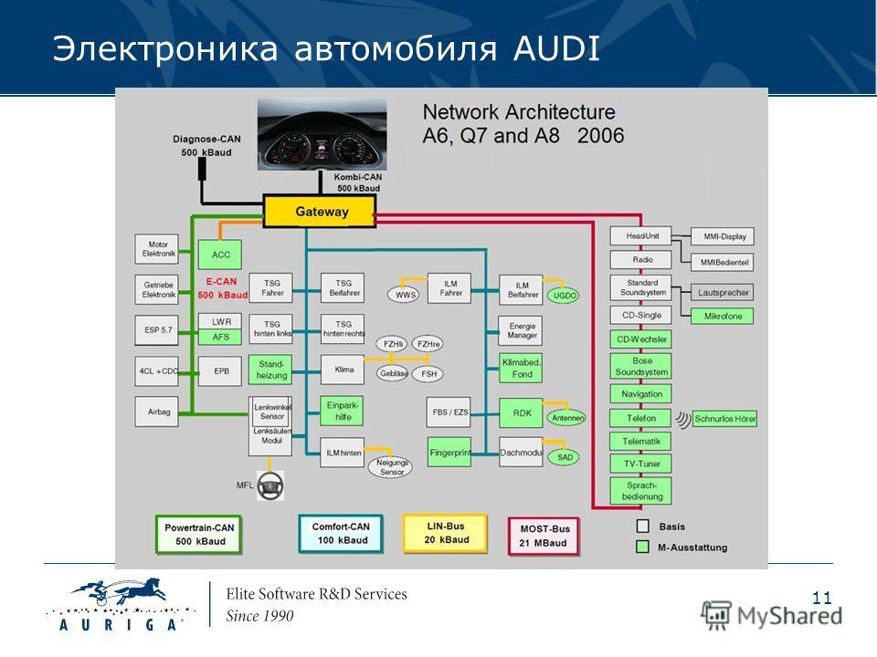 11 Электроника автомобиля AUDI