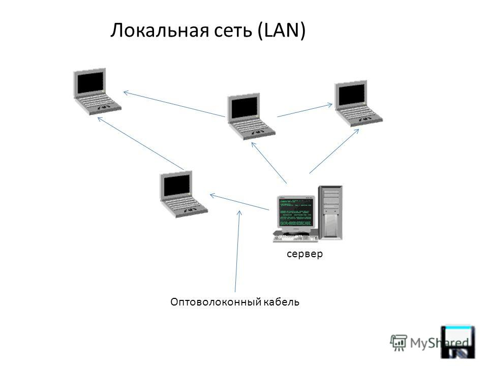 Локальная сеть (LAN) Оптоволоконный кабель сервер