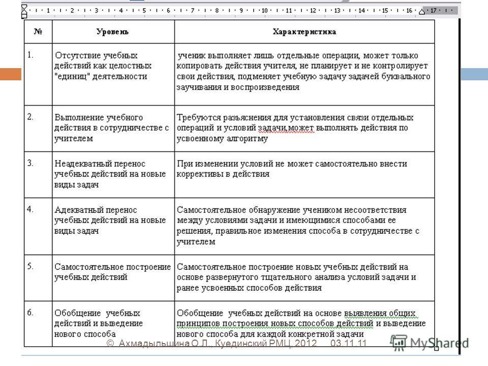 03.11.11© Ахмадыльшина О.Л., Куединский РМЦ, 2012