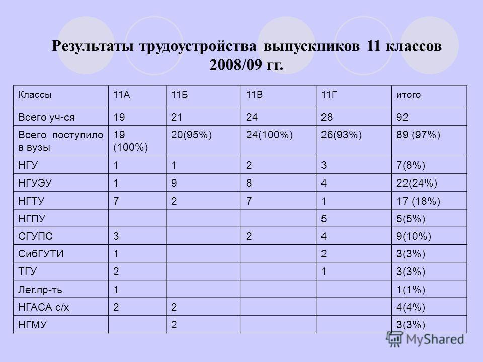 Результаты трудоустройства выпускников 11 классов 2008/09 гг. Классы11А11Б11В11Гитого Всего уч-ся1921242892 Всего поступило в вузы 19 (100%) 20(95%)24(100%)26(93%)89 (97%) НГУ11237(8%) НГУЭУ198422(24%) НГТУ727117 (18%) НГПУ55(5%) СГУПС3249(10%) СибГУ