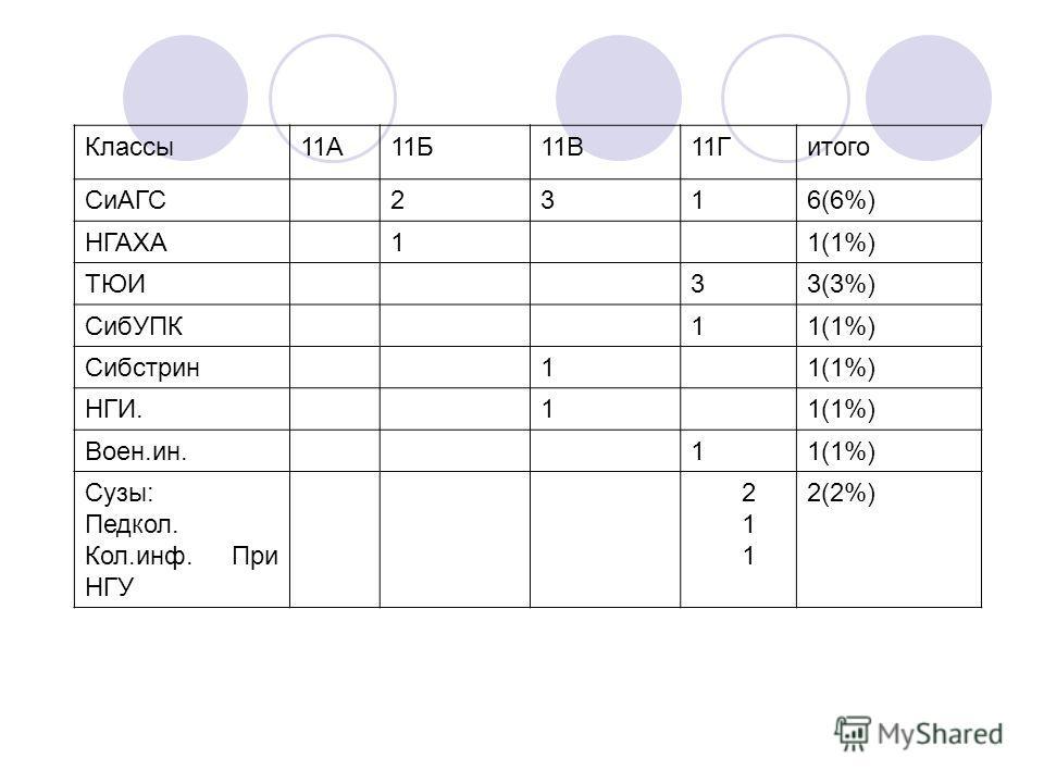 Классы11А11Б11В11Гитого СиАГС2316(6%) НГАХА11(1%) ТЮИ33(3%) СибУПК11(1%) Сибстрин11(1%) НГИ.11(1%) Воен.ин.11(1%) Сузы: Педкол. Кол.инф. При НГУ 211211 2(2%)