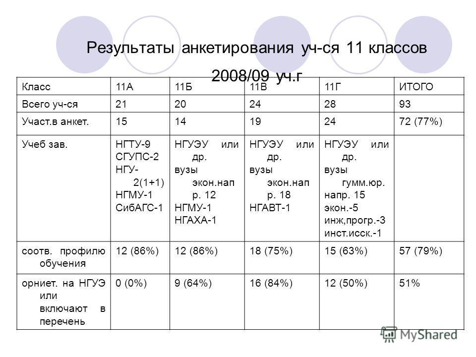Результаты анкетирования уч-ся 11 классов 2008/09 уч.г Класс11А11Б11В11ГИТОГО Всего уч-ся2120242893 Участ.в анкет.1514192472 (77%) Учеб зав.НГТУ-9 СГУПС-2 НГУ- 2(1+1) НГМУ-1 СибАГС-1 НГУЭУ или др. вузы экон.нап р. 12 НГМУ-1 НГАХА-1 НГУЭУ или др. вузы