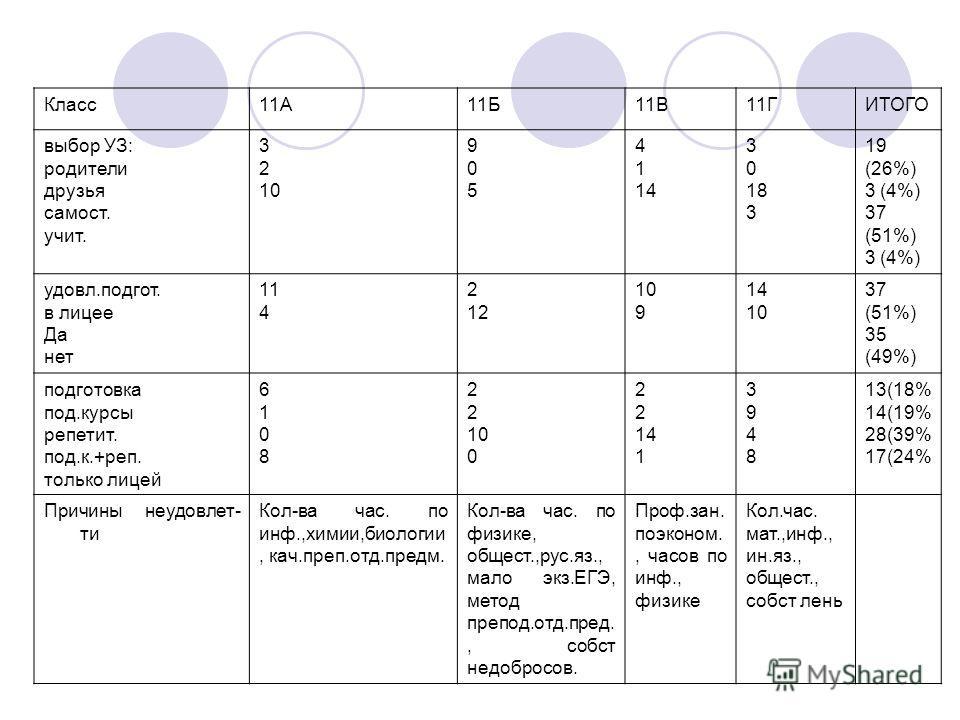 Класс11А11Б11В11ГИТОГО выбор УЗ: родители друзья самост. учит. 3 2 10 905905 4 1 14 3 0 18 3 19 (26%) 3 (4%) 37 (51%) 3 (4%) удовл.подгот. в лицее Да нет 11 4 2 12 10 9 14 10 37 (51%) 35 (49%) подготовка под.курсы репетит. под.к.+реп. только лицей 61