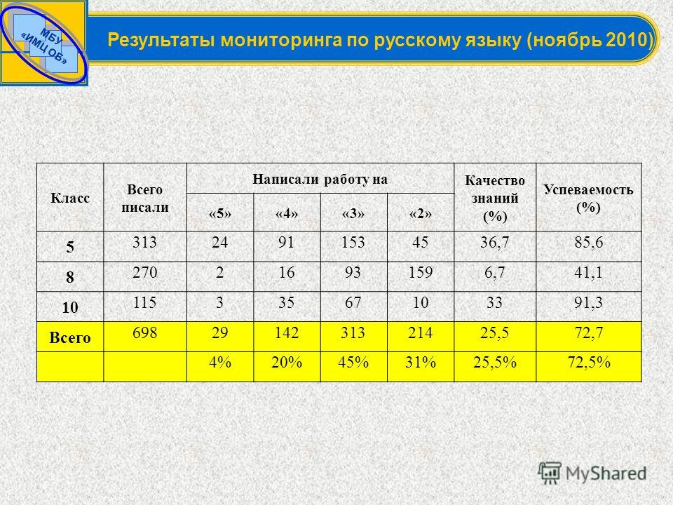 МБУ «ИМЦ ОБ» Результаты мониторинга по русскому языку (ноябрь 2010) Класс Всего писали Написали работу на Качество знаний (%) Успеваемость (%) «5»«4»«3»«2» 5 31324911534536,785,6 8 270216931596,741,1 10 11533567103391,3 Всего 6982914231321425,572,7 4