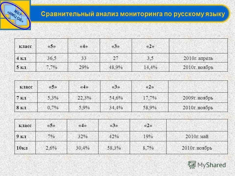 МБУ «ИМЦ ОБ» Сравнительный анализ мониторинга по русскому языку класс«5»«4»«3»«2» 4 кл36,533273,52010г. апрель 5 кл7,7%29%48,9%14,4%2010г. ноябрь класс«5»«4»«3»«2» 9 кл7%32%42%19%2010г. май 10кл2,6%30,4%58,3%8,7%2010г. ноябрь класс«5»«4»«3»«2» 7 кл5,