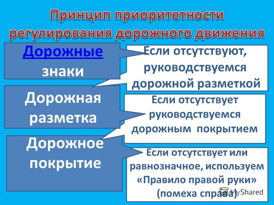 Если отсутствует Если отсутствует или равнозначное, используем «Правило правой руки» (помеха справа) Дорожное покрытие Если отсутствует Если отсутствует руководствуемся дорожным покрытием Дорожная разметка Если отсутствует Если отсутствуют, руководст