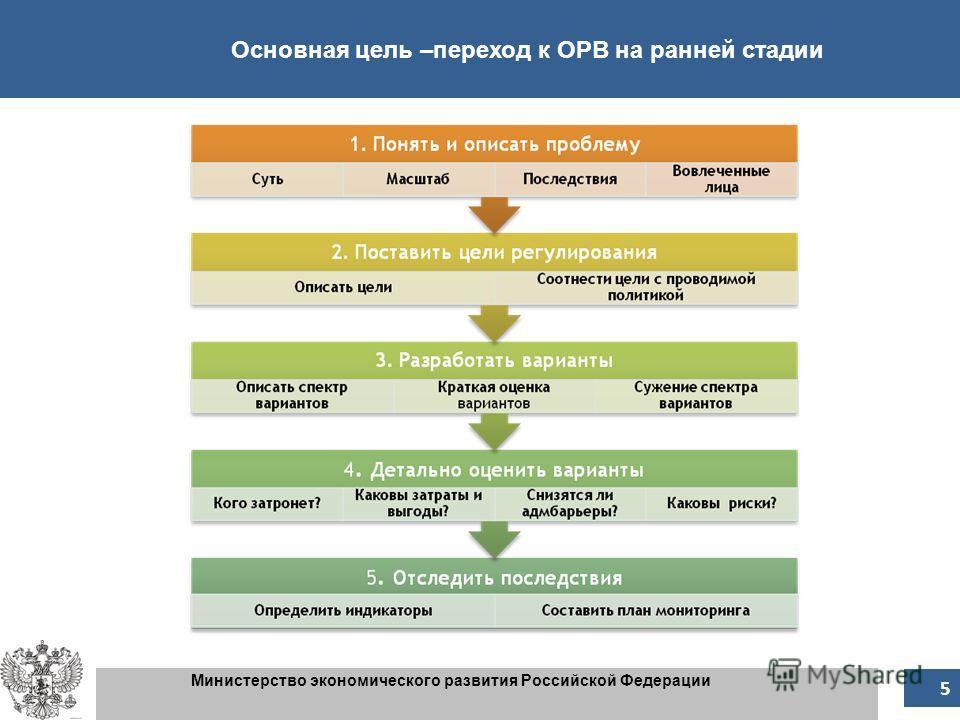 Основная цель –переход к ОРВ на ранней стадии Министерство экономического развития Российской Федерации 5