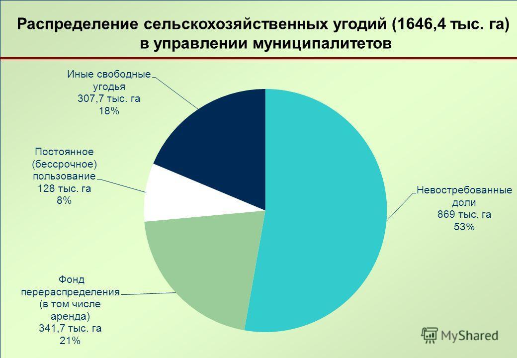 Распределение сельскохозяйственных угодий (1646,4 тыс. га) в управлении муниципалитетов