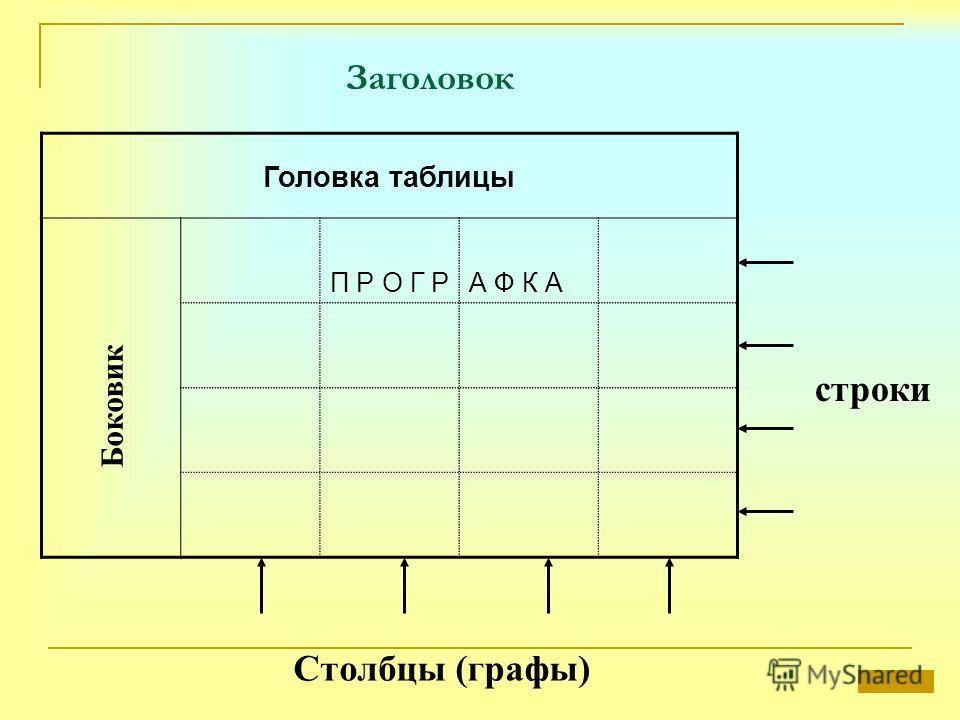 Заголовок Головка таблицы П Р О Г РА Ф К А Боковик строки Столбцы (графы)