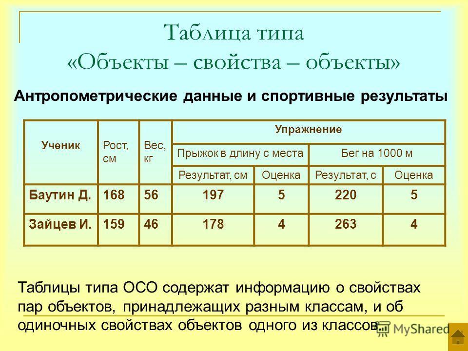 Таблица типа «Объекты – свойства – объекты» Антропометрические данные и спортивные результаты УченикРост, см Вес, кг Упражнение Прыжок в длину с местаБег на 1000 м Результат, смОценкаРезультат, сОценка Баутин Д.1685619752205 Зайцев И.1594617842634 Та