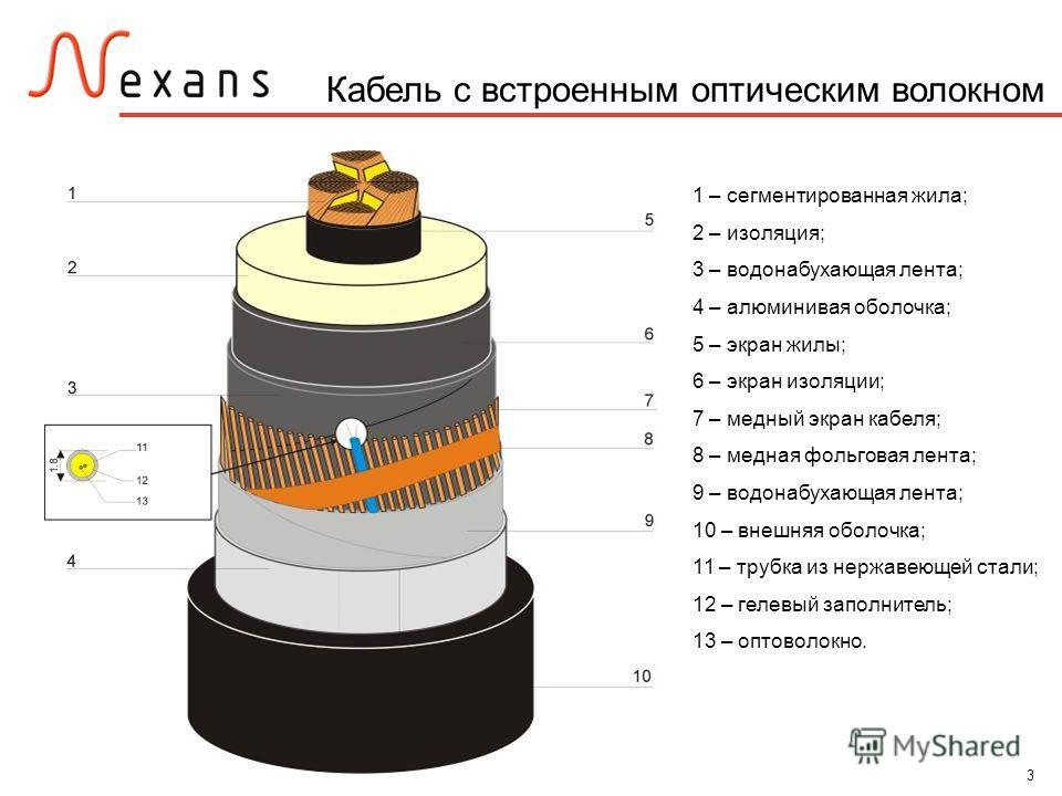 3 Кабель с встроенным оптическим волокном 1 – сегментированная жила; 2 – изоляция; 3 – водонабухающая лента; 4 – алюминивая оболочка; 5 – экран жилы; 6 – экран изоляции; 7 – медный экран кабеля; 8 – медная фольговая лента; 9 – водонабухающая лента; 1