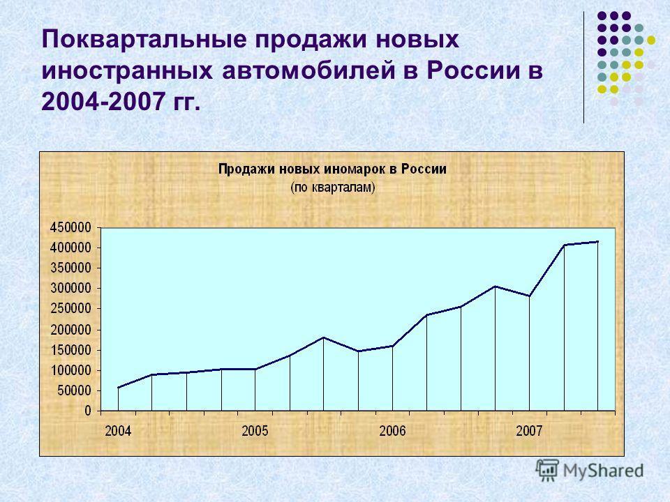 Поквартальные продажи новых иностранных автомобилей в России в 2004-2007 гг.