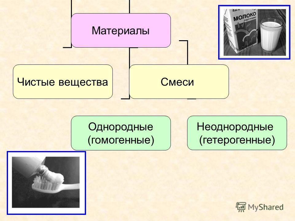Материалы Чистые веществаСмеси Однородные (гомогенные) Неоднородные (гетерогенные)