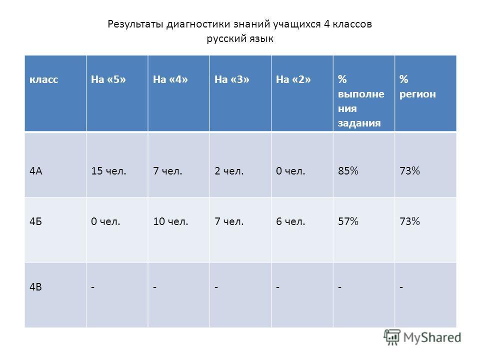 Результаты диагностики знаний учащихся 4 классов русский язык классНа «5»На «4»На «3»На «2»% выполне ния задания % регион 4А15 чел.7 чел.2 чел.0 чел.85%73% 4Б0 чел.10 чел.7 чел.6 чел.57%73% 4В------
