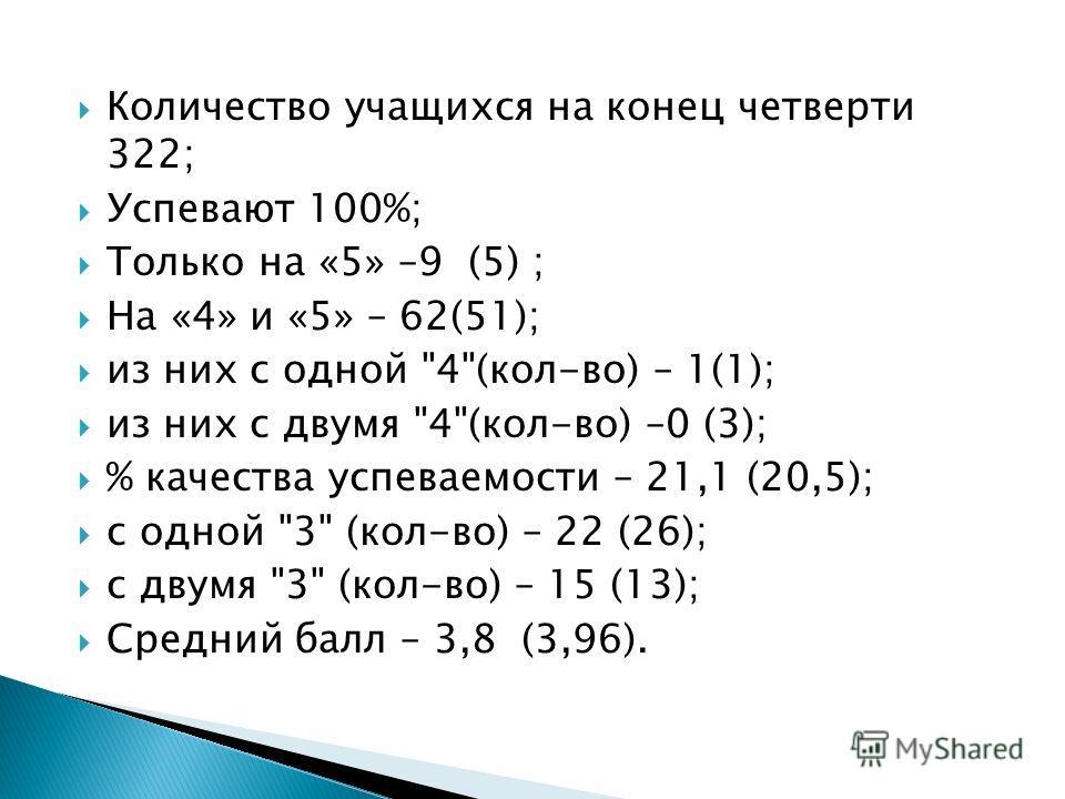 Количество учащихся на конец четверти 322; Успевают 100%; Только на «5» –9 (5) ; На «4» и «5» – 62(51); из них с одной