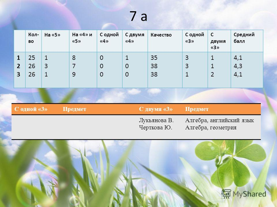 7 а Кол- во На «5»На «4» и «5» С одной «4» С двумя «4» КачествоС одной «3» С двумя «3» Средний балл 123123 25 26 131131 879879 000000 100100 35 38 331331 112112 4,1 4,3 4,1 С одной «3»ПредметС двумя «3»Предмет Лукьянова В. Черткова Ю. Алгебра, англий