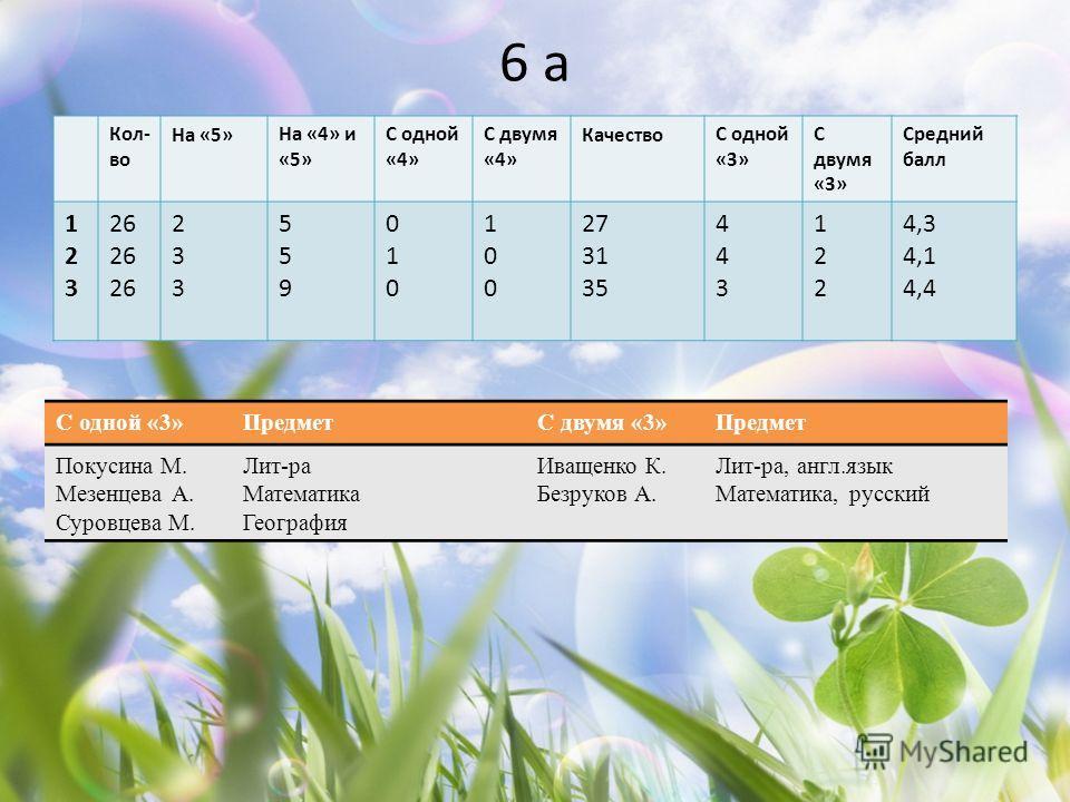 6 а Кол- во На «5»На «4» и «5» С одной «4» С двумя «4» КачествоС одной «3» С двумя «3» Средний балл 123123 26 233233 559559 010010 100100 27 31 35 443443 122122 4,3 4,1 4,4 С одной «3»ПредметС двумя «3»Предмет Покусина М. Мезенцева А. Суровцева М. Ли