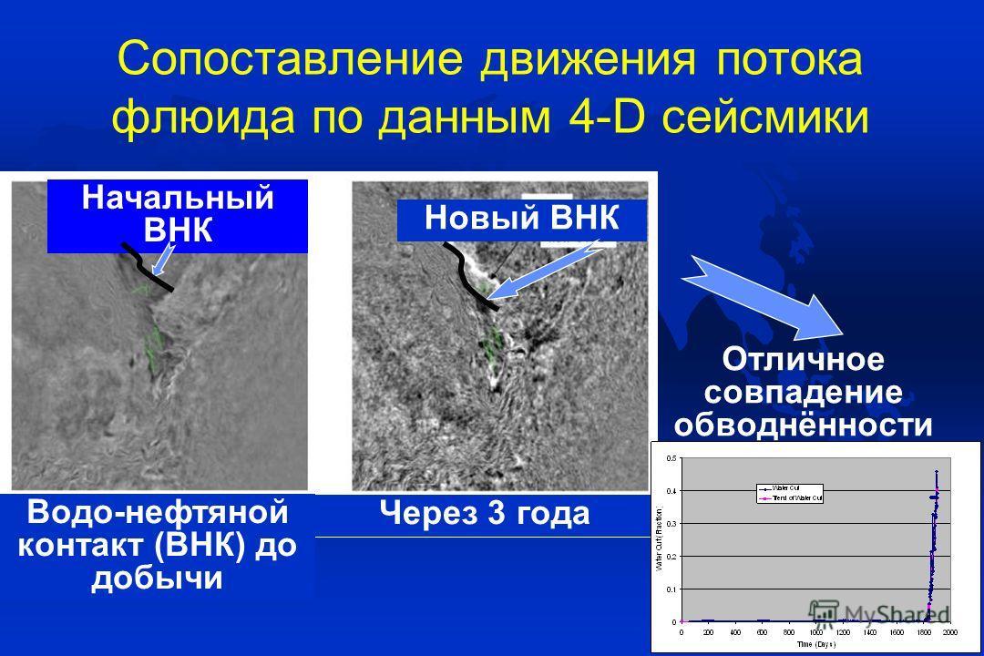 Сопоставление движения потока флюида по данным 4-D сейсмики Водо-нефтяной контакт (ВНК) до добычи Начальный ВНК Новый ВНК Через 3 года Отличное совпадение обводнённости