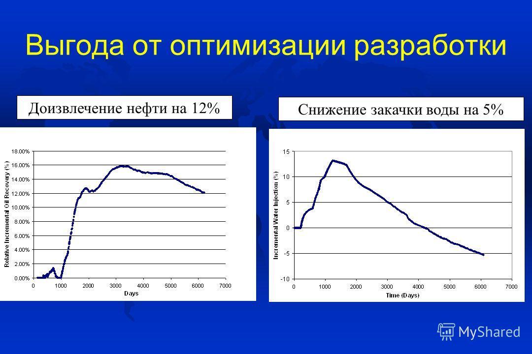 Выгода от оптимизации разработки Доизвлечение нефти на 12% Снижение закачки воды на 5%