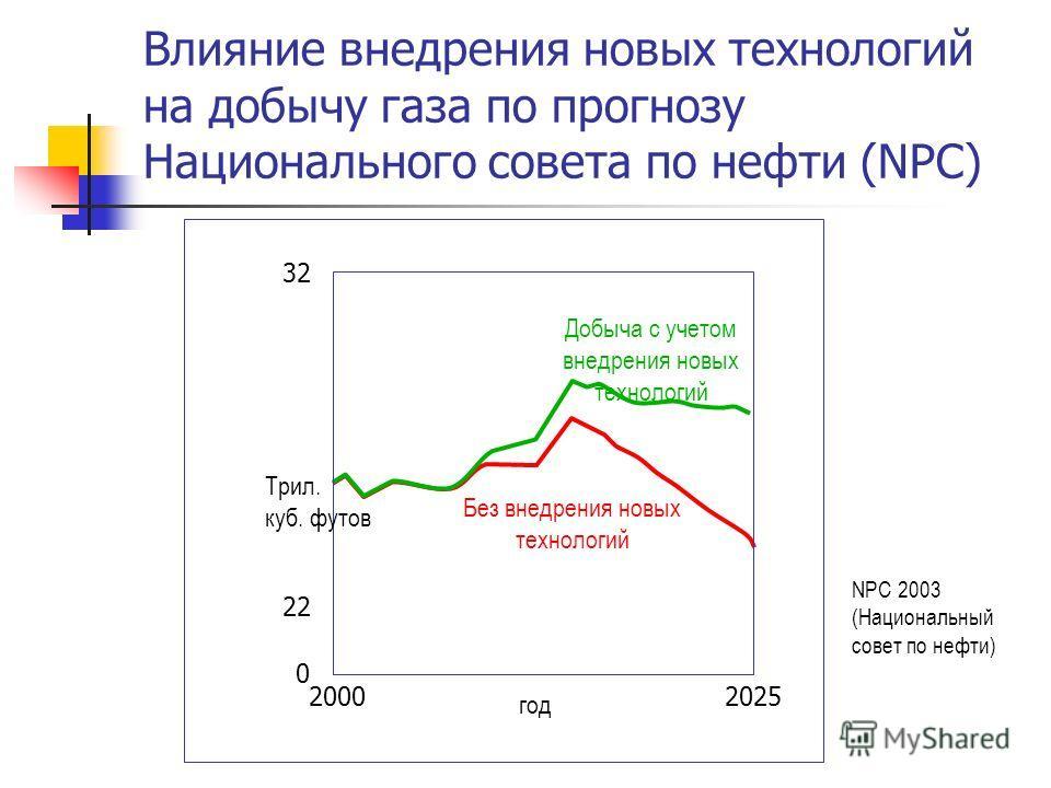 Влияние внедрения новых технологий на добычу газа по прогнозу Национального совета по нефти (NPC) Без внедрения новых технологий Добыча с учетом внедрения новых технологий 32 22 0 20002025 Трил. куб. футов год NPC 2003 (Национальный совет по нефти)