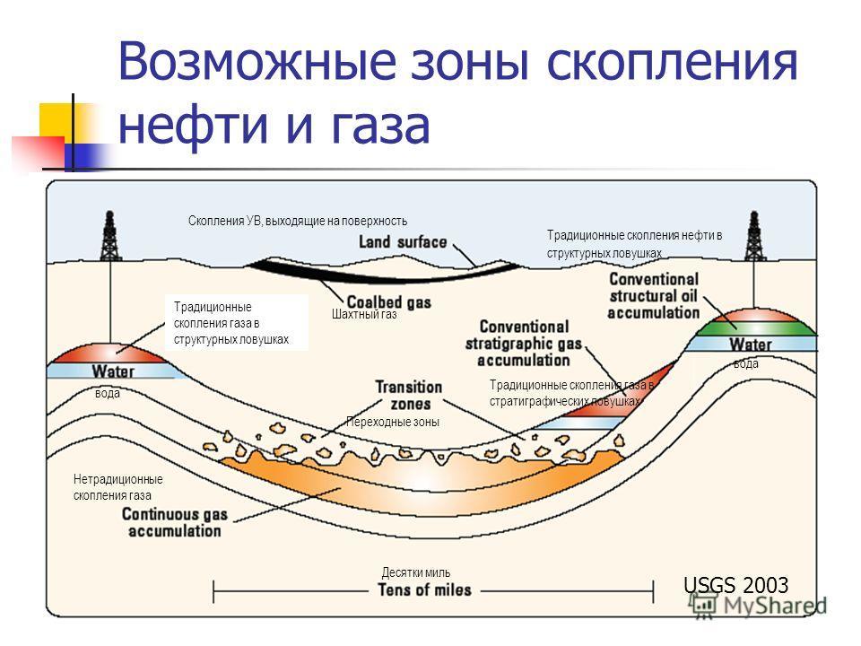 Возможные зоны скопления нефти и газа USGS 2003 Традиционные скопления газа в структурных ловушках Переходные зоны Шахтный газ Скопления УВ, выходящие на поверхность Традиционные скопления газа в стратиграфических ловушках вода Традиционные скопления